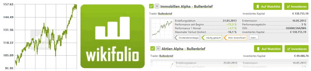 Börsenbrief Bullenbrief - Die Alpha-Strategien bei Wikifolio verfolgen